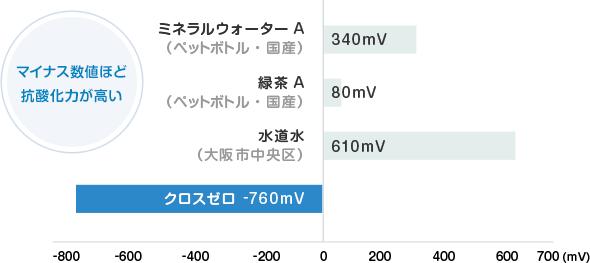 酸化還元電位の値